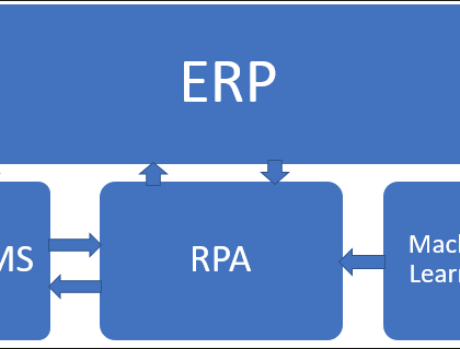 ERP,  Machine Learning and demand forecasting